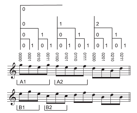 Acevedo, S., Temperley, D., & Pfordresher, P. Q. (2014). Effects of metrical encoding on melody recognition. Music Perception, 31, 372-386