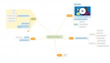 Mind Map of the Happe Website