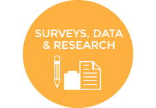 Surveys, Data and research